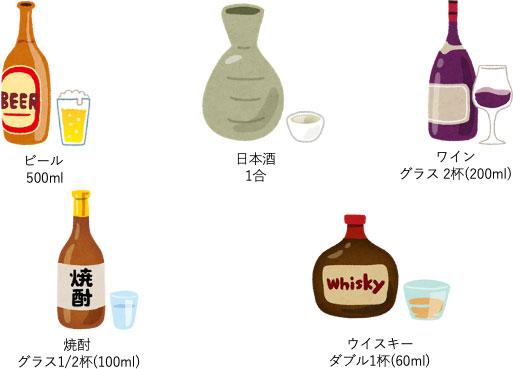 図1:アルコール換算量